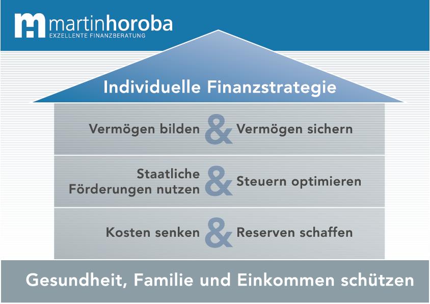 Martin Horoba - Exzellente Finanzberatung: Individuelle Finanzstrategie: Vermögen bilden: Staatliche Förderung: Steuern optimieren