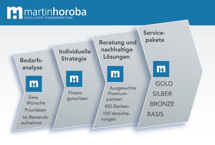 Martin Horoba - Exzellente Finanzberatung: Bedarfsanalyse: Individuelle Strategie: Servicepakete